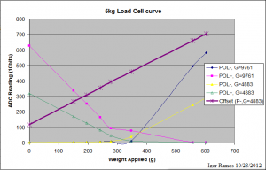 0312.Load Cell Curve_w_offset
