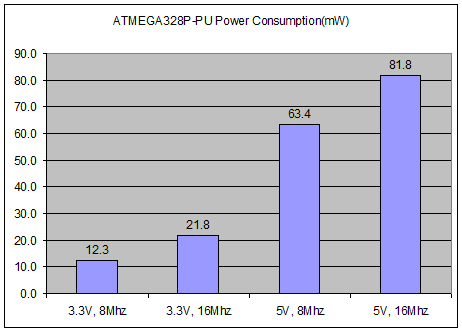 atmega328p-pu power_consumption