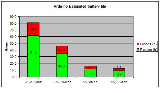 Arduino s atmega power consumption gadget makers