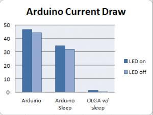 arduino_current_chart